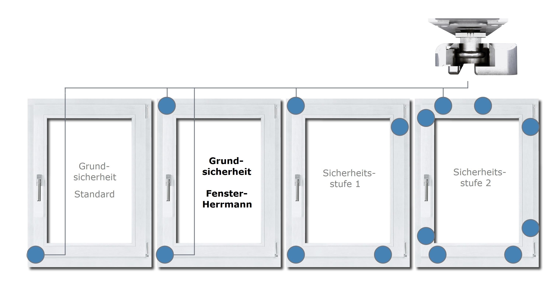 Sicherheit fenster herrmann gmbh for Fenster pilzkopf